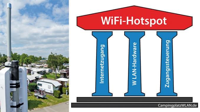 Gäste-Wlan, Strom messen/schalten, Sicherheitssysteme